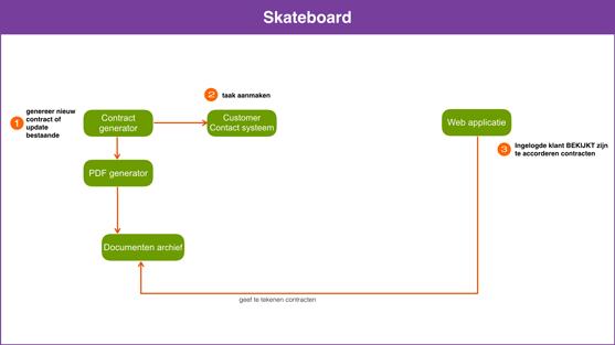 Skateboard versie met maar 4 systemen en minder koppelingen