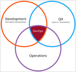 By Devops.png: Rajiv.Pantderivative work: Wylve - This file was derived from Devops.png:, CC BY 3.0