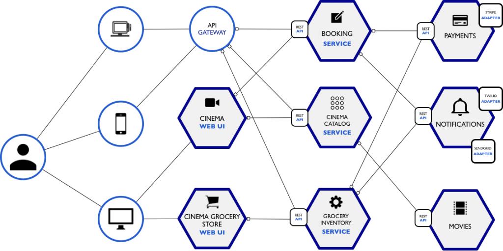 Web van onderling verbonden microservices