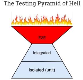 Variant op de Test Pyramide met bovenin End-to-End testen die in brand staan.